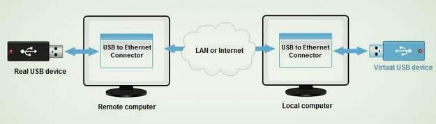 usb-redirector-system